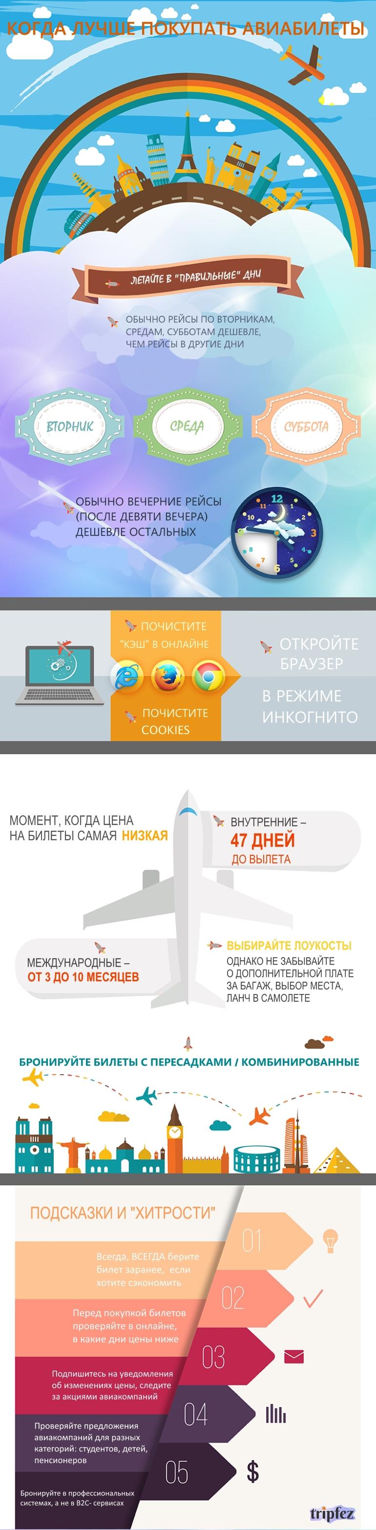 Как покупать недорогие авиабилеты