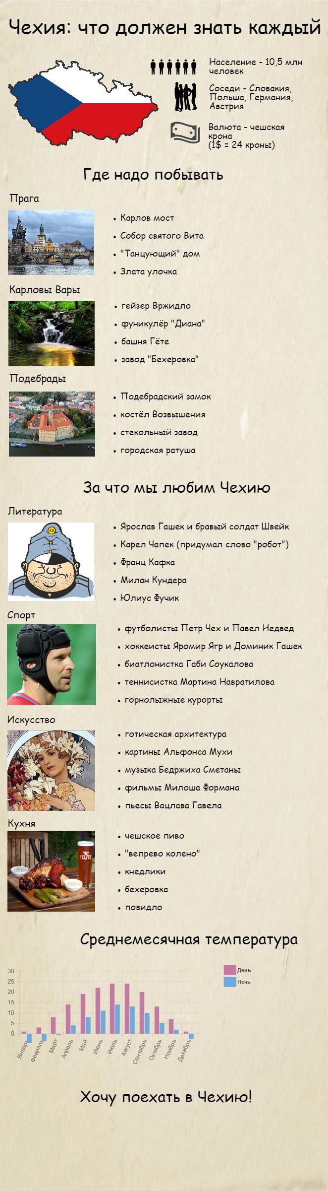Инфографика по Чехии