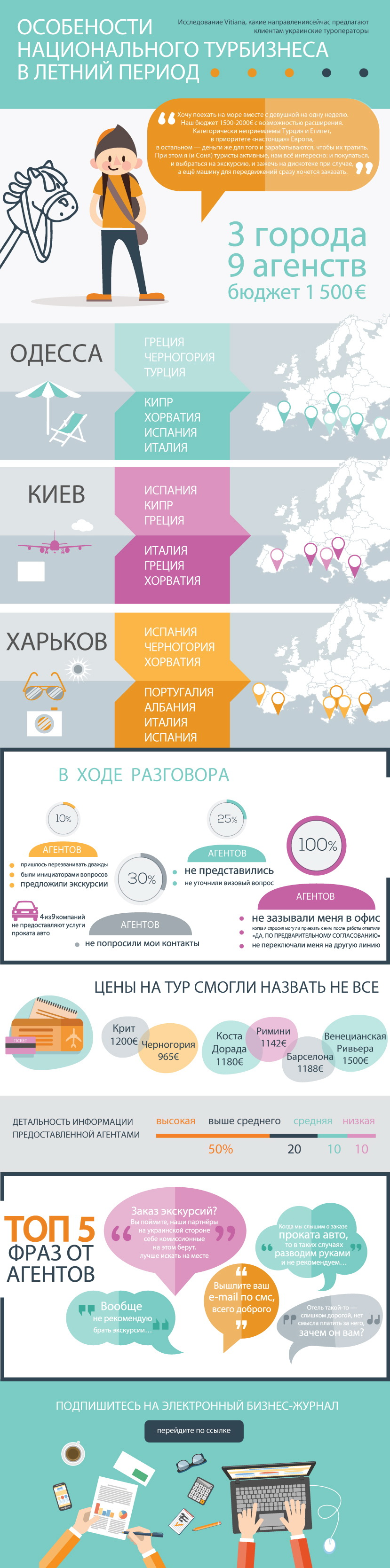 Инфографика про исследование
