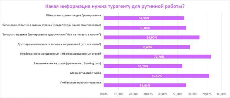 Более 100 агентов ответили на вопросы о темах актуального контента. Вот результат.