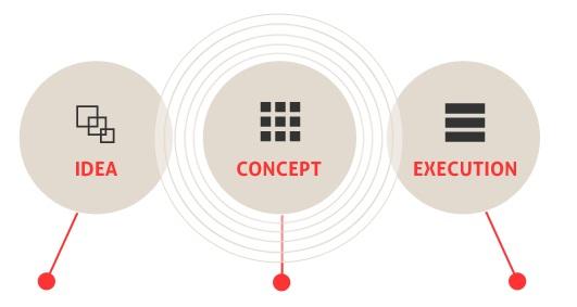 idea-concept-execution2