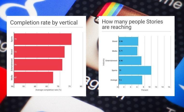 Три четверти пользователей платформы мониторит в Instagram Stories брендовый контент